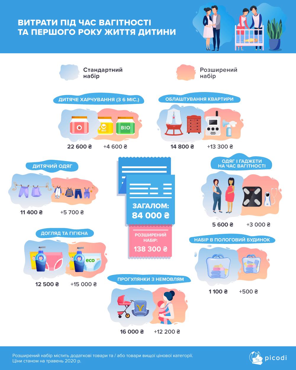 Рождение ребёнка: расходы во время беременности и 1 года жизни (инфографика)