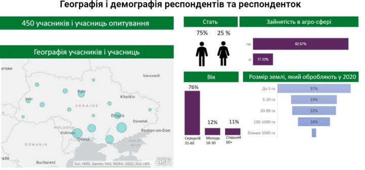 Социологи выяснили, хотят ли украинцы продавать свои паи