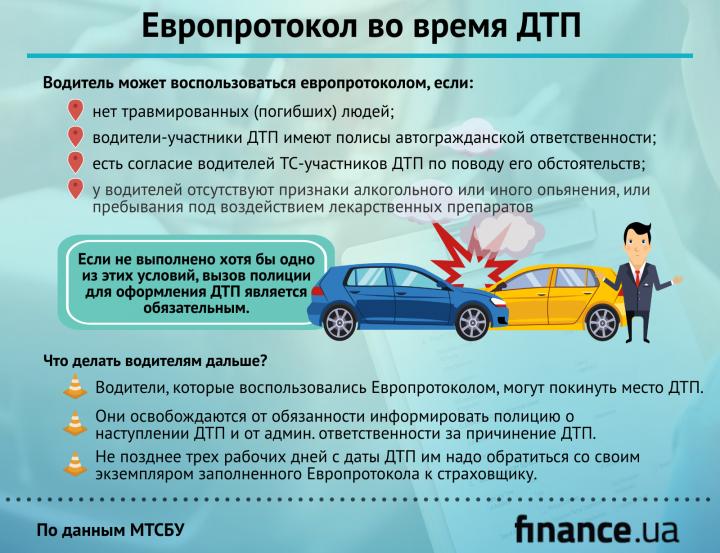 Когда водители могут оформить электронный европротокол (инфографика)