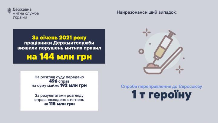 Таможенники насчитали за месяц нарушений на 144 млн грн