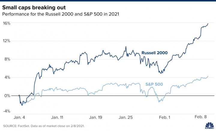 Мировые фондовые индексы установили новые рекорды