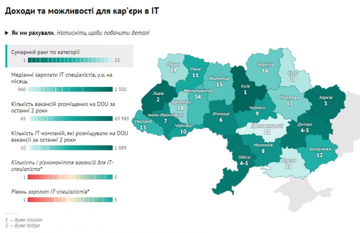 Рейтинг городов по удобству для работы и проживания ІТ-специалистов