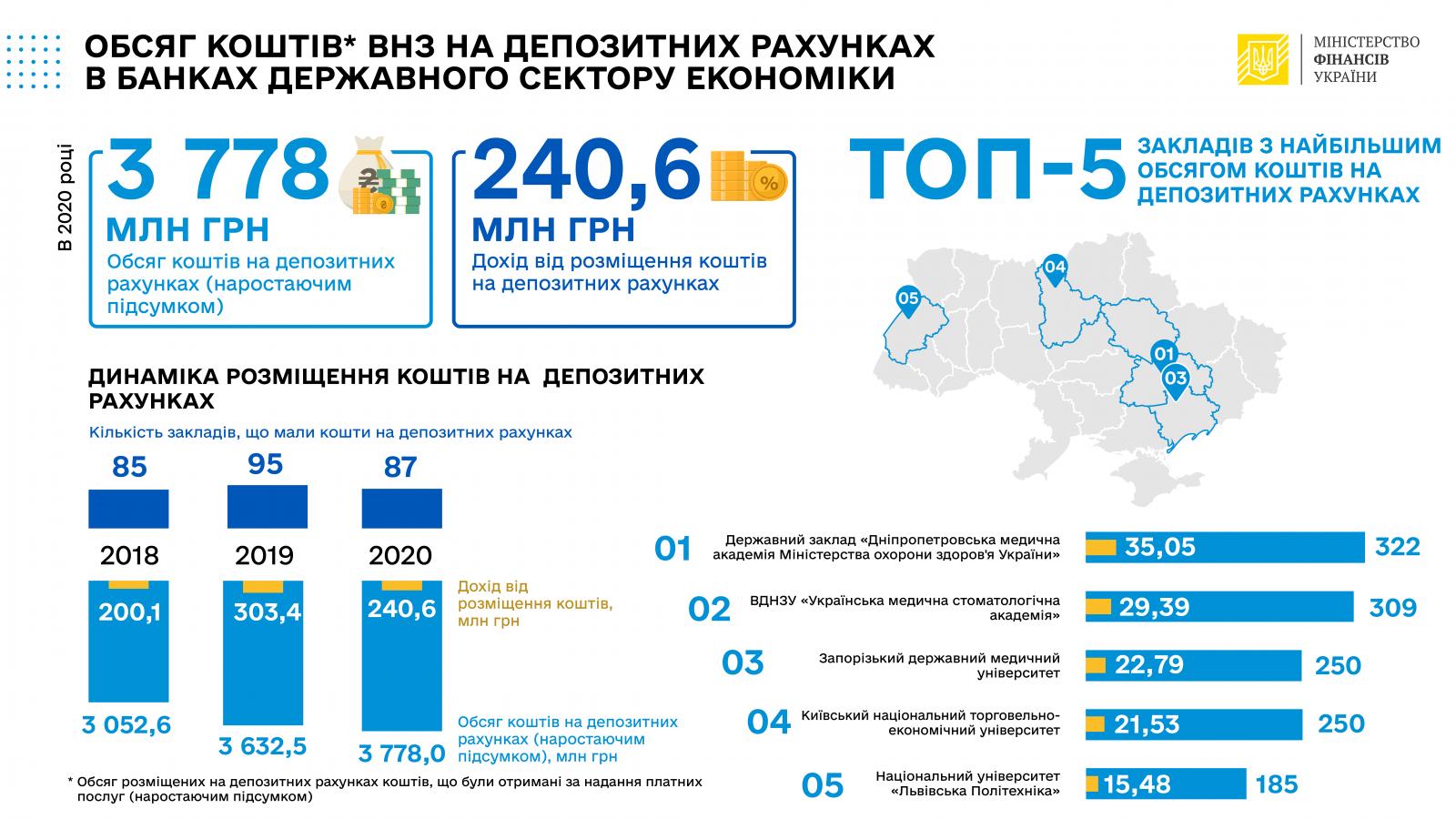 В 2020 году заведения высшего образования получили доход 241 млн грн от размещения средств на депозитах