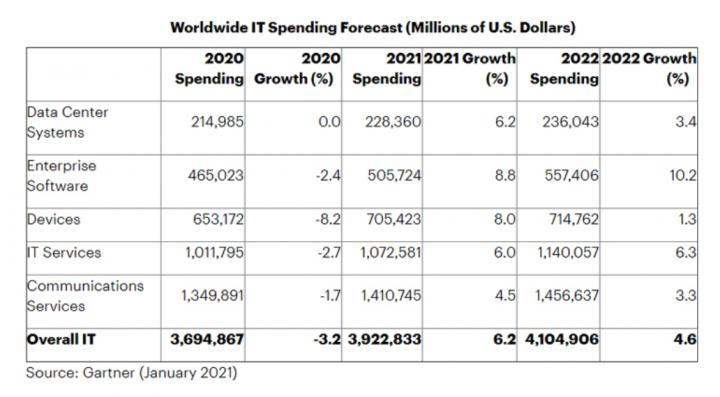 В 2021 глобальные расходы на IT увеличатся почти до png трлн
