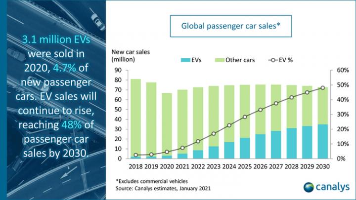 Мировые продажи электромобилей выросли на 39% в 2020 году – Canalys