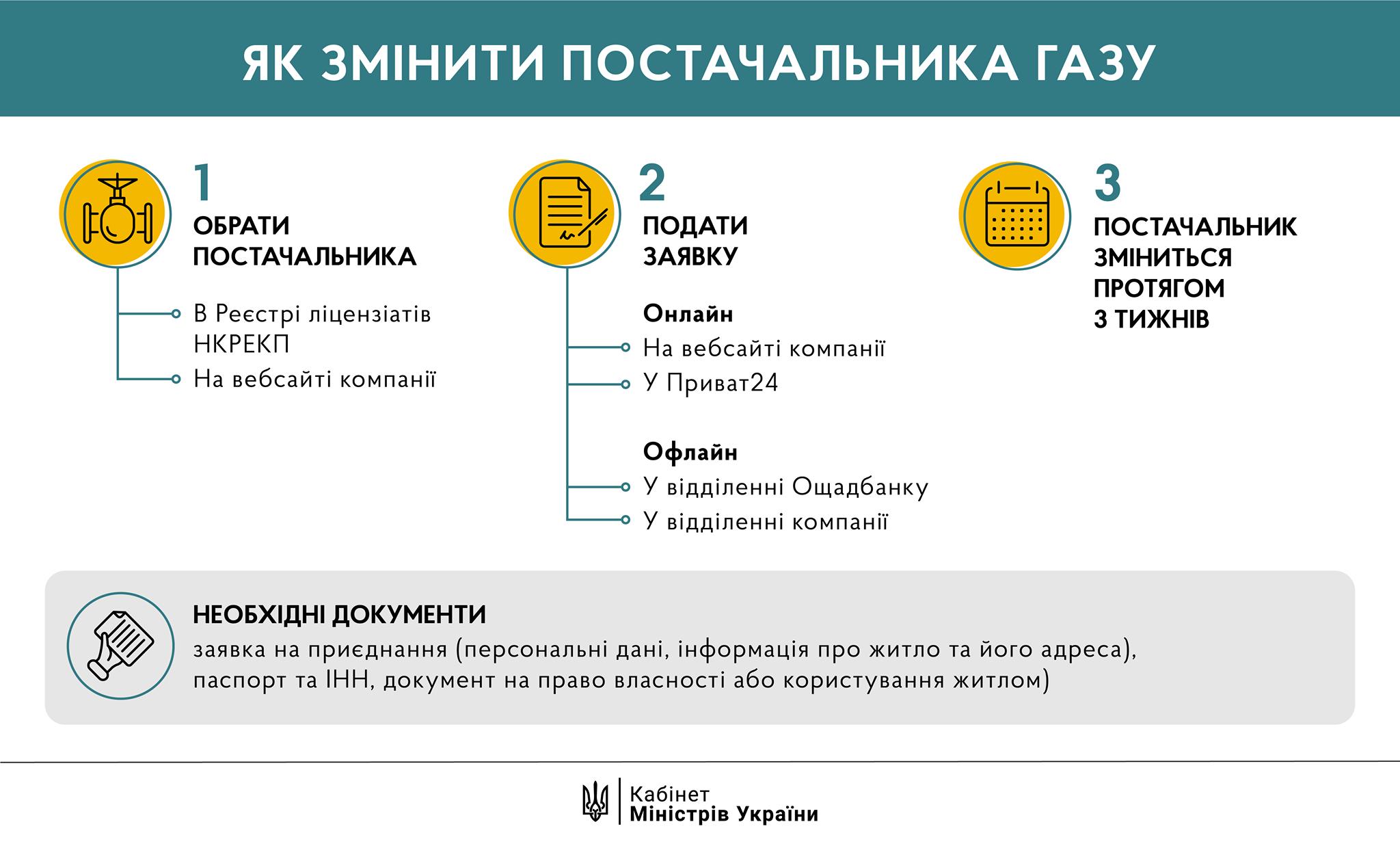 Как сменить поставщика голубого топлива (инфографика)
