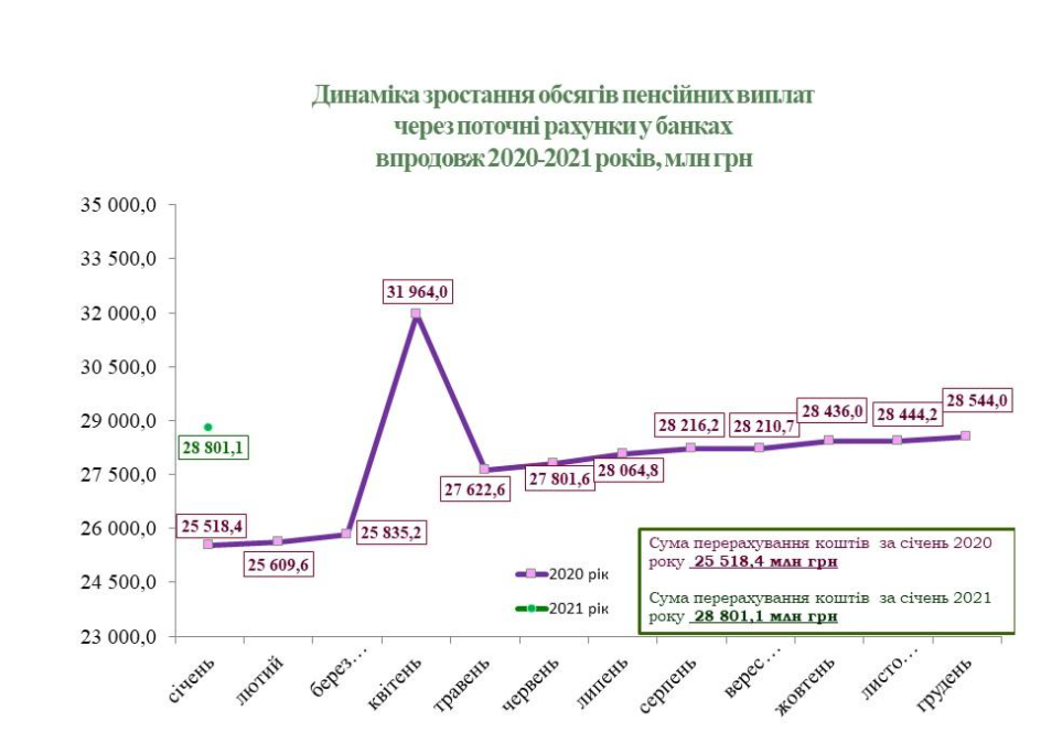 Пенсионный фонд назвал банки, которым украинцы доверили свои пенсии (инфографика)