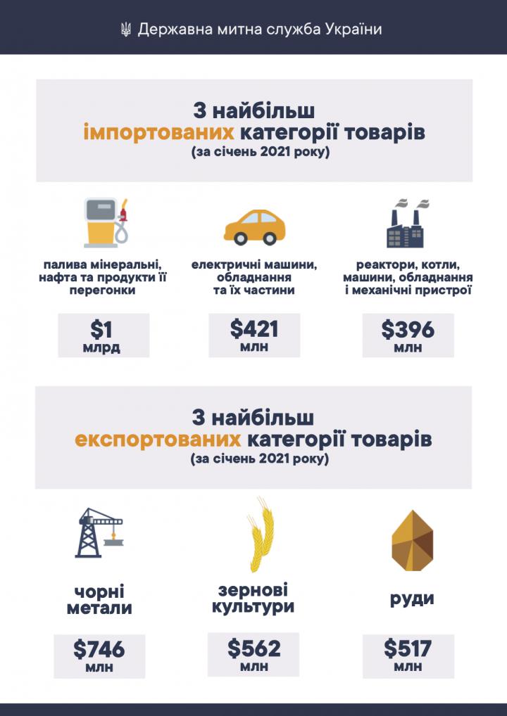 За январь 2021 года товарооборот Украины составил ,14 млрд