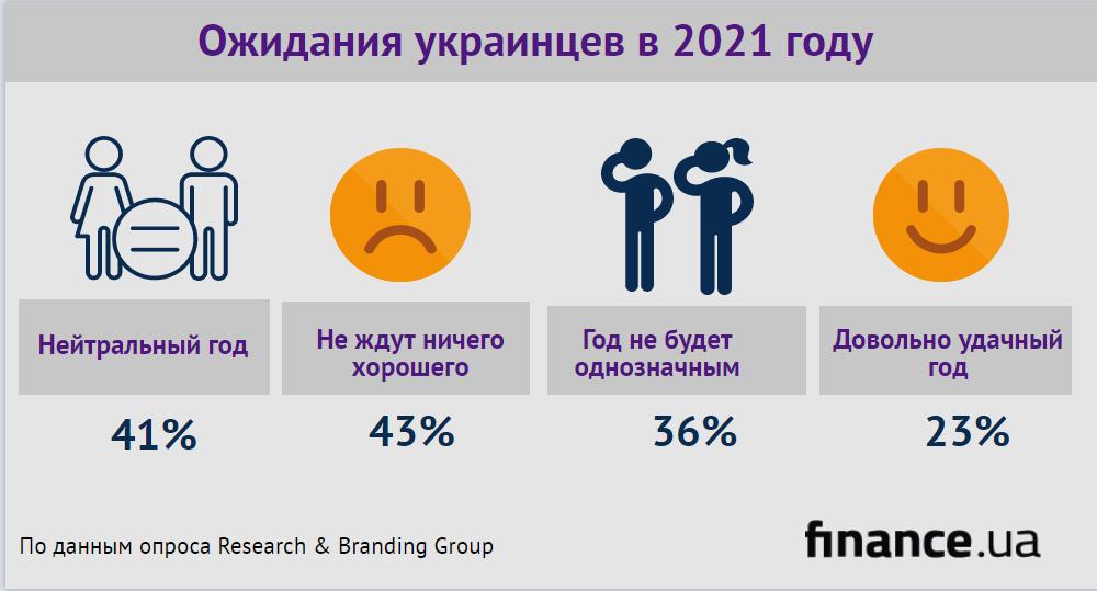Ожидания украинцев в 2021 году (инфографика)