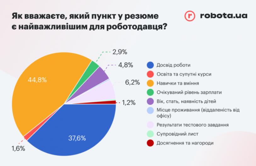 Что не устраивает украинцев в повседневной работе — опрос (инфографика)