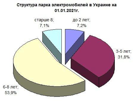 Средний возраст электромобилей в Украине — почти пять лет