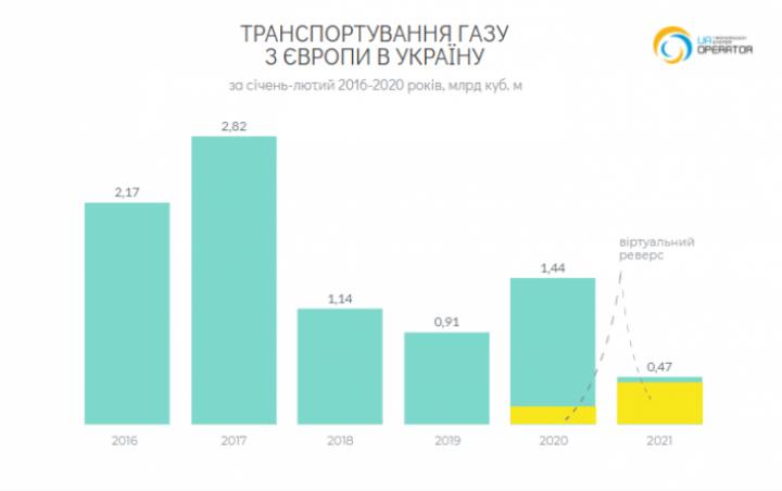 ОГТСУ: объемы ре-экспорта газа выросли в 6 раз в феврале