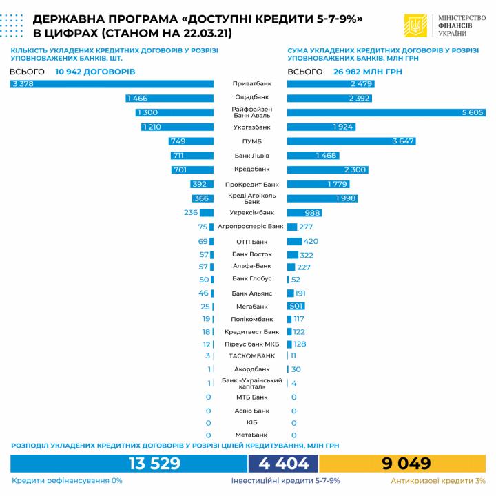 В Украине выдали доступных кредитов на 27 миллиардов