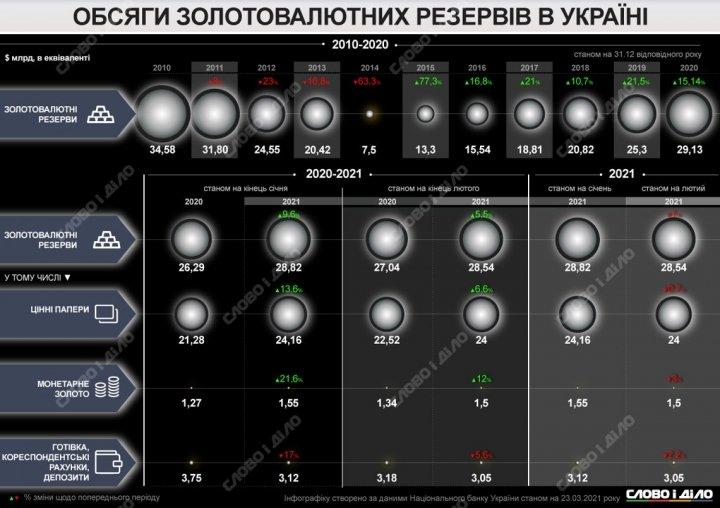 Как менялись объемы золотовалютных резервов Украины на протяжении последних 11 лет