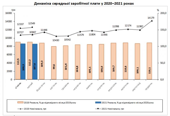 В феврале средняя зарплата украинцев выросла - Госстат