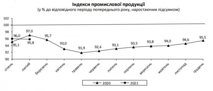 Промпроизводство ускорило падение в феврале