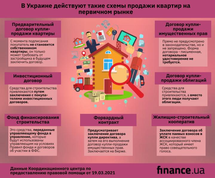 Покупка квартиры в новостройке: на что стоит обратить внимание (инфографика)
