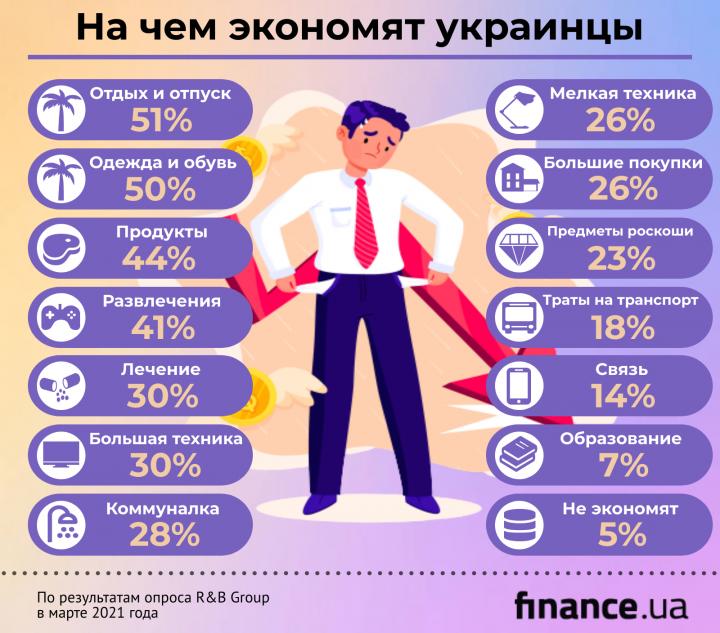 На чем украинцы экономят больше всего (инфографика)