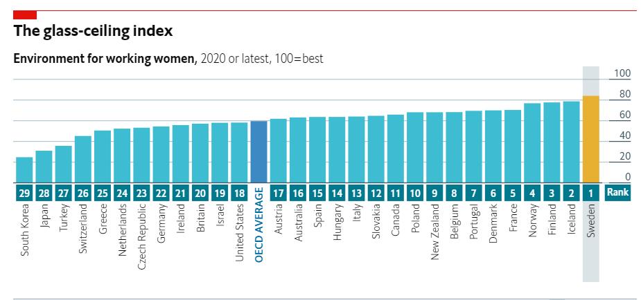 Названа самая благоприятная страна для карьеры женщин (инфографика)