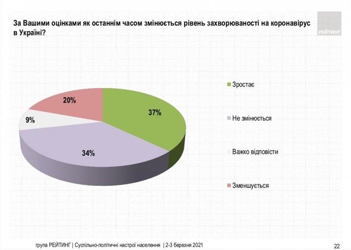 Введение жесткого карантина: мнения украинцев