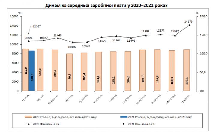 Средняя зарплата украинцев за год возросла на 15%