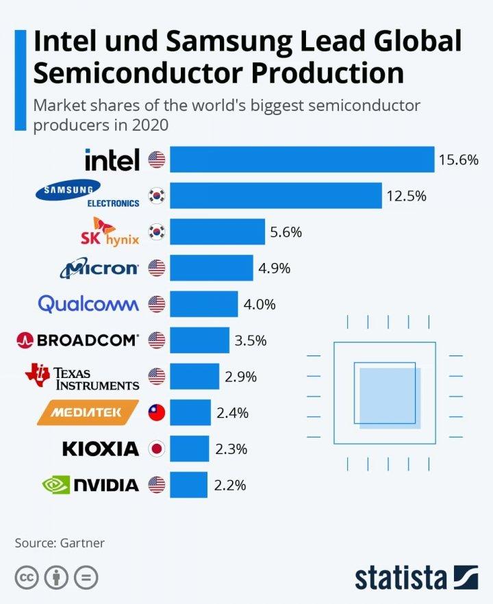 Intel и Samsung возглавляют мировое производство полупроводников