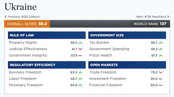 Украина поднялась на 7 ступенек в рейтинге экономических свобод