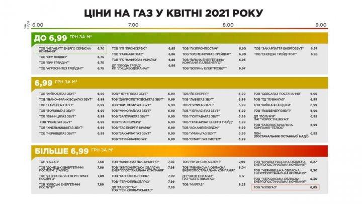 Поставщики газа опубликовали цены для населения на апрель