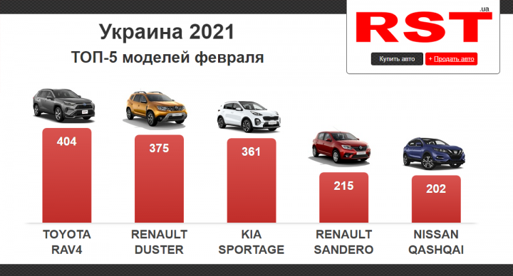 В феврале украинцы потратили на новые авто 0 млн