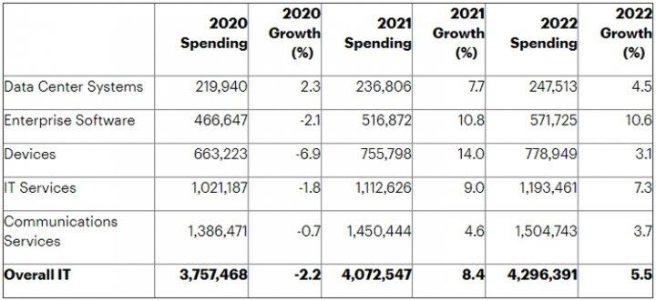 Затраты в IT-сфере в 2021 году впервые превысят jpg трлн - аналитики