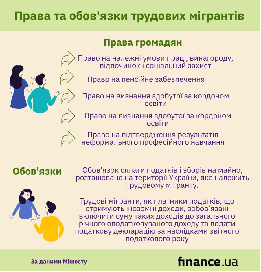 Права и обязанности трудовых мигрантов (инфографика)