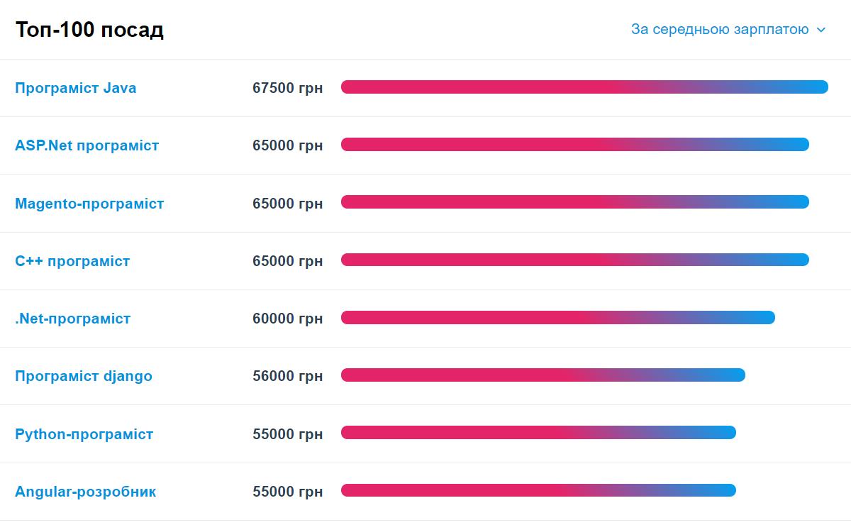 Кто в Украине получает от 67 тыс. грн (инфографика)