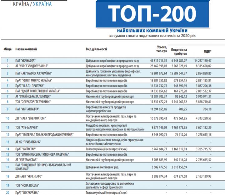 Стало известно, какие компании уплатили больше всего налогов за 2020 год