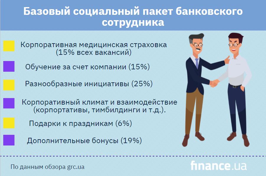 Социальные пакеты сотрудников банков (инфографика)