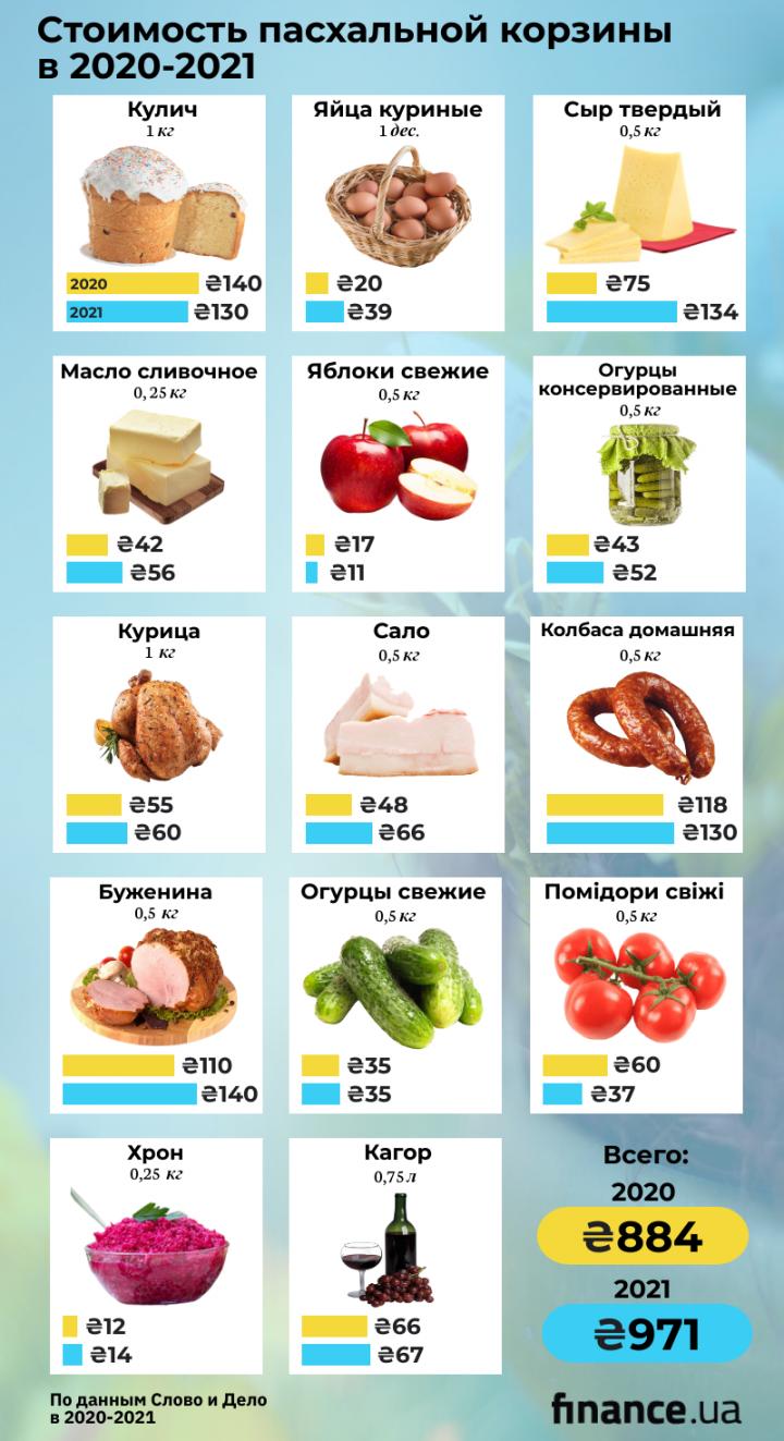 Стоимость пасхальной корзины: на сколько подорожали продукты (инфографика)