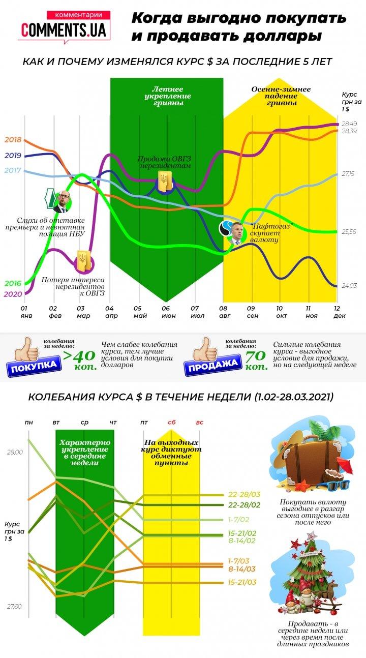 Стало известно, в какое время года чаще всего дешевеет доллар в Украине