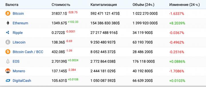 Юлия Барабаш: инвестиции в криптовалюту. Новое время - новые возможности