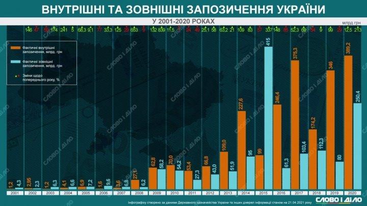 Внутренние и внешние заимствования Украины: как менялись с 2001 года