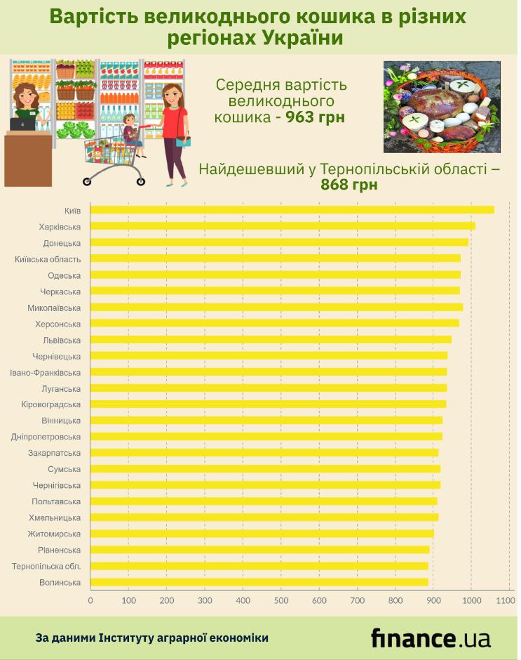 Стоимость пасхальной корзины в разных регионах Украины (инфографика)