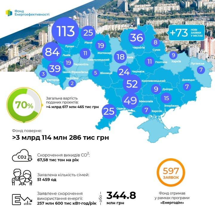 «Энергодом»: Фонд энергоэффективности получил почти 600 заявок от ОСМД