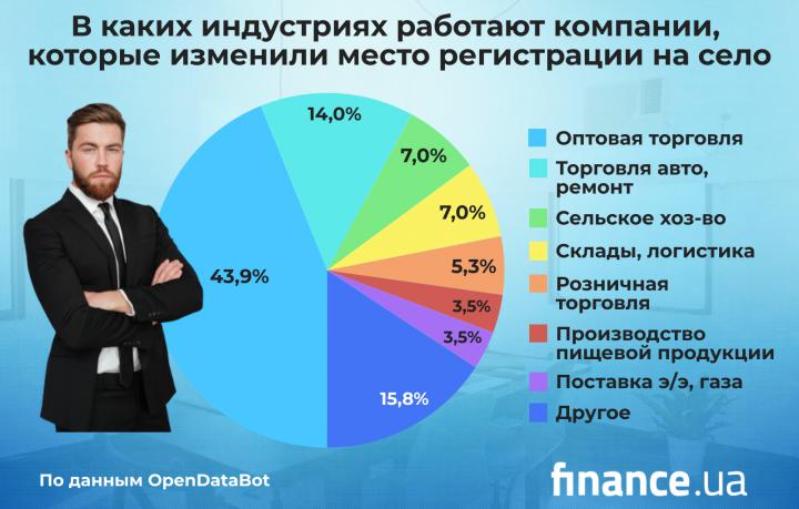В Украине крупные налогоплательщики уходят из крупных городов — OpenDataBot